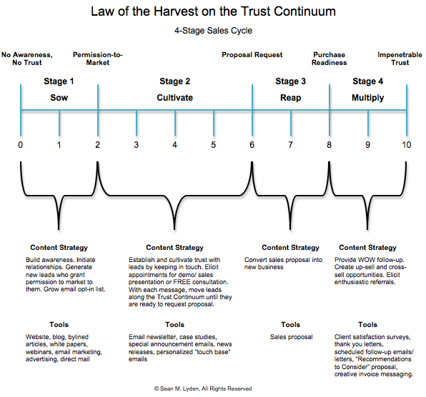 Law of the Harvest Screen Shot